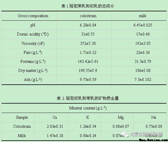 骆驼初乳的营养成分和其酶解后的抑菌活性